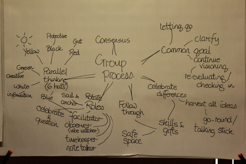 Group process
