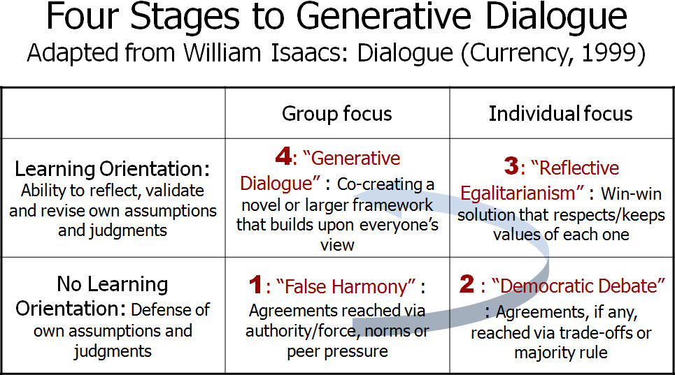 4-stages-to-generative-dialogue